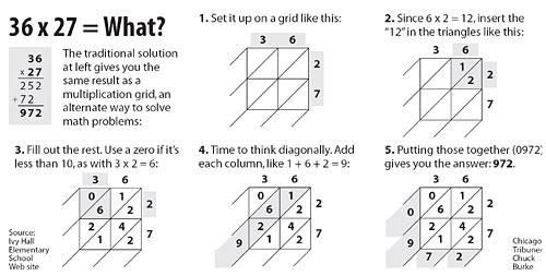Grid de Multiplicação